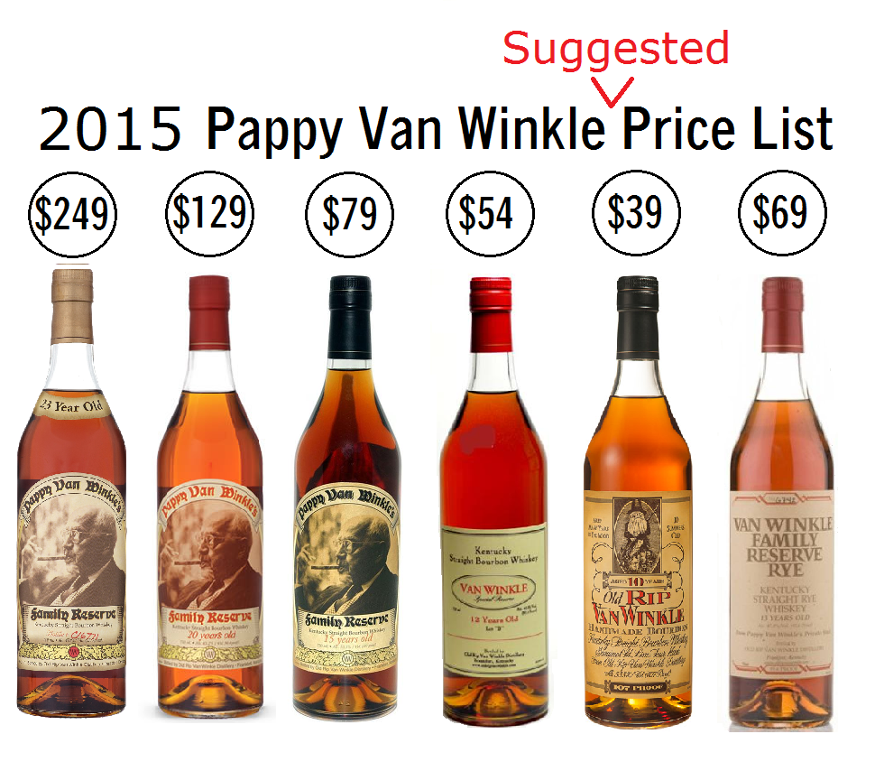 pappy van winkle bourbon available soon blog