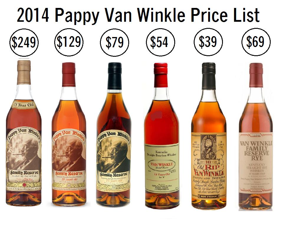 Pappy Van Winkle Bourbon - Retail price