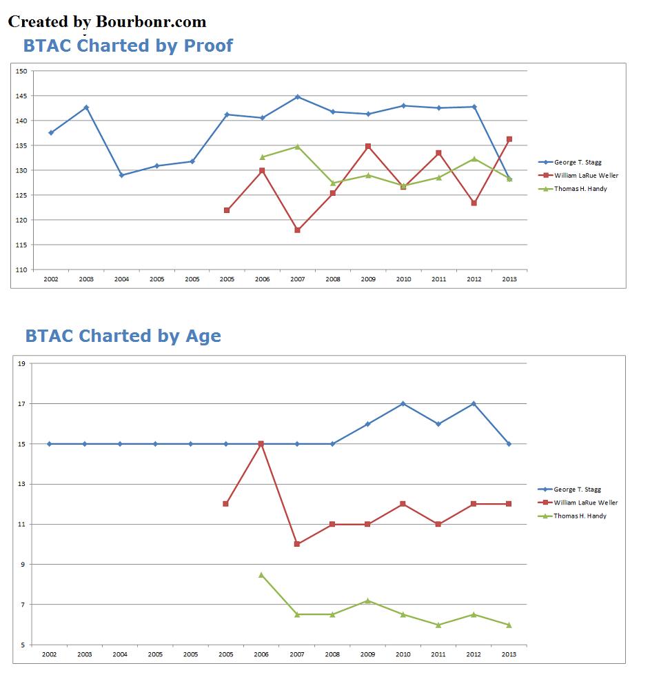 BTAC analysis