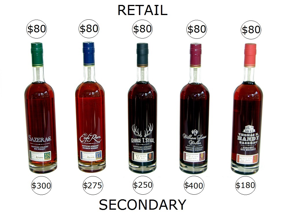 buffalo trace antique collection retail price