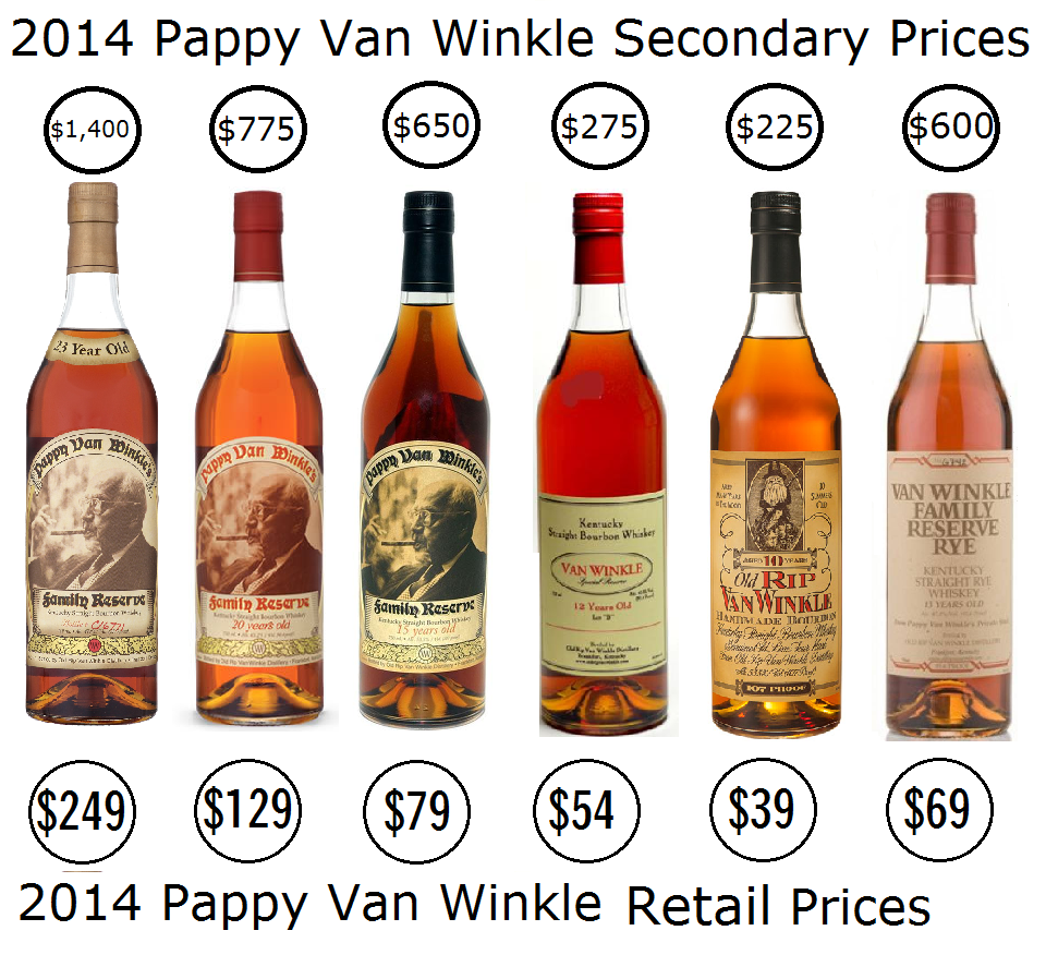 Pappy Van Winkle Secondary Prices - Copy