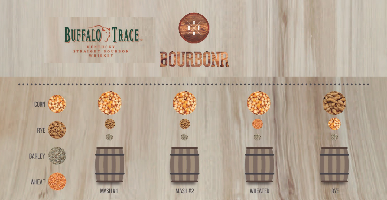 Updated Buffalo Trace Distillery Mash Bills Blog Whiskey Still Diagram Almost Four Years Ago I Created My First Bill Breakdown For There Have Been Several Changes Since Then