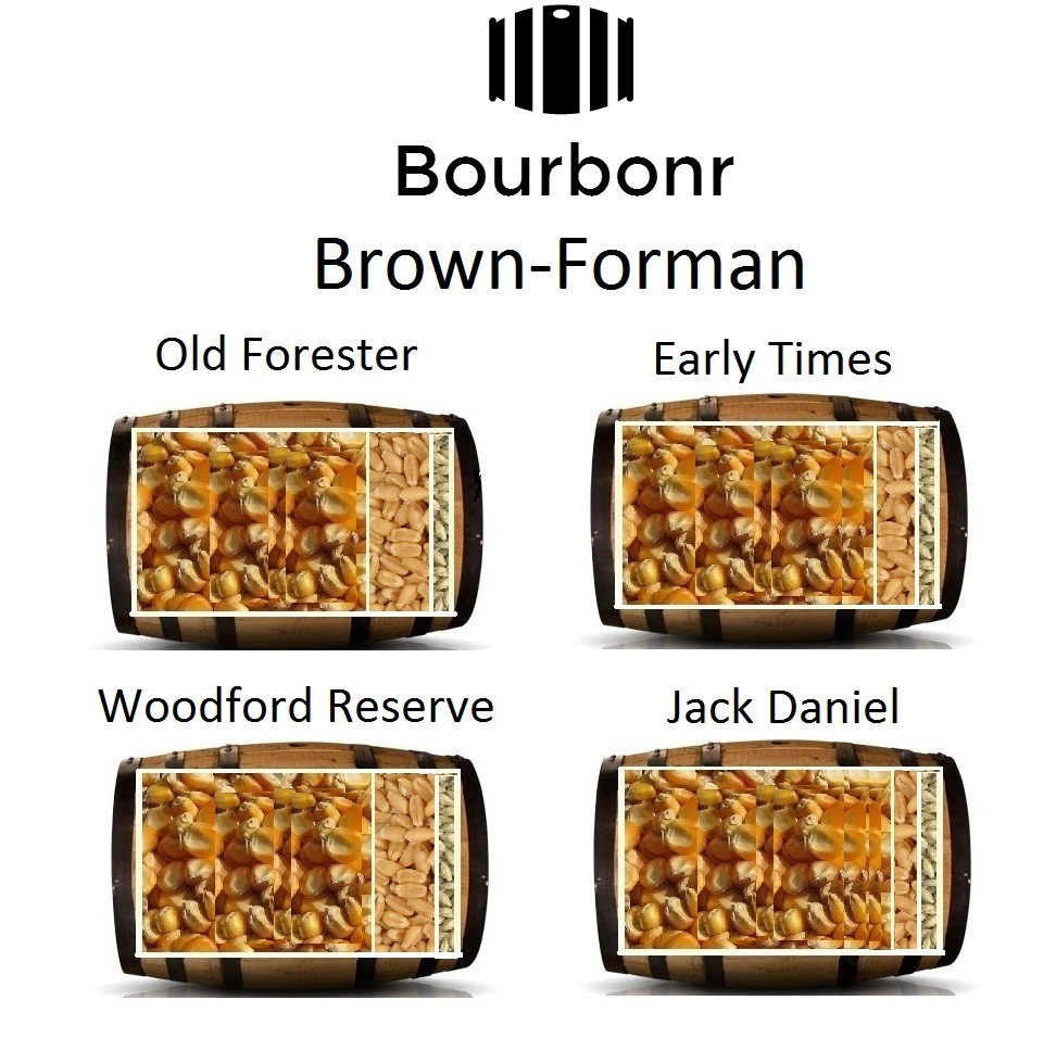 Brown-Forman Mash Bills
