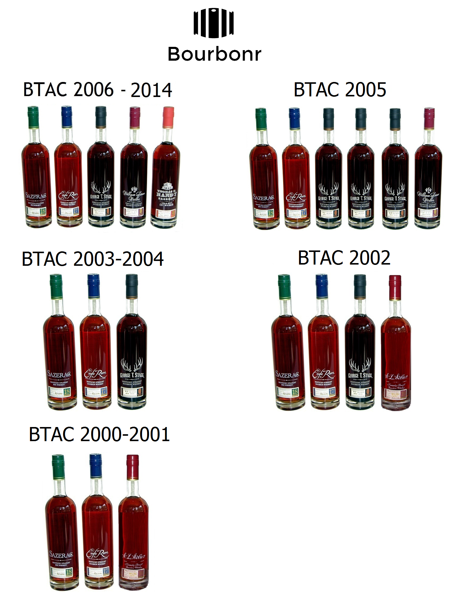 Buffalo Trace Antique Collection History
