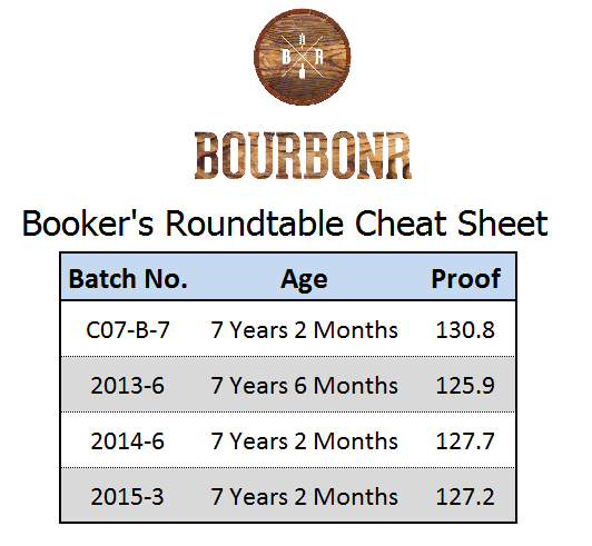 Booker Roubdtable