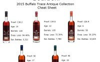 2015 Buffalo Trace Antique Collection Facts