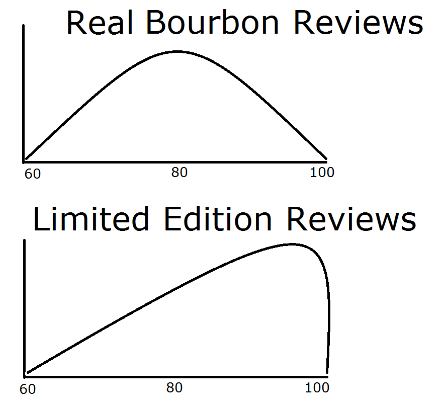 bourbon normal distribution