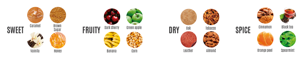 Four flavor categories