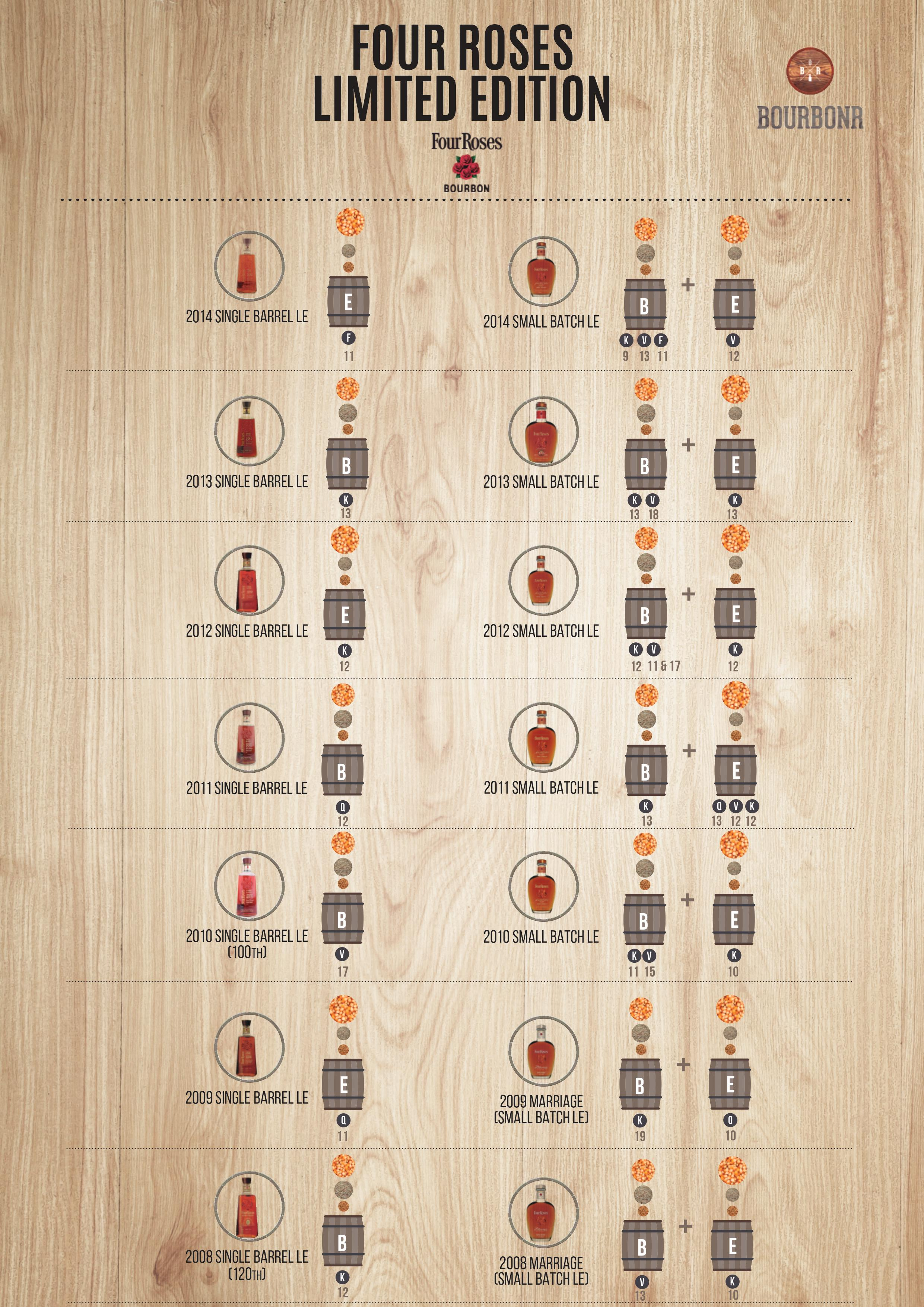 Four Roses Limited Edition Cheat Sheet