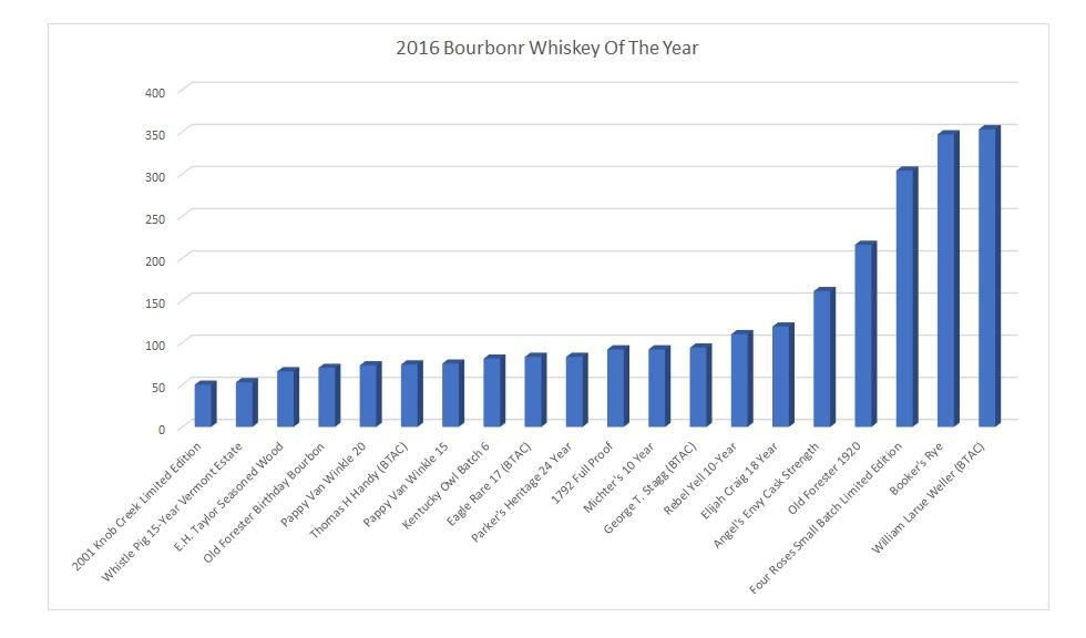 2016 Bourbonr WOTY