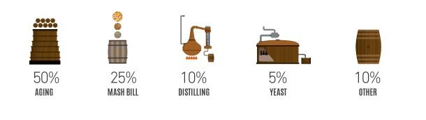Bourbon Taste