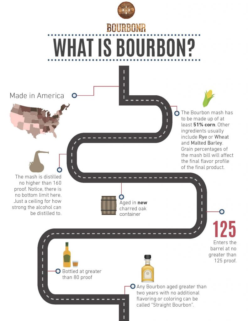What is bourbon_Page_1