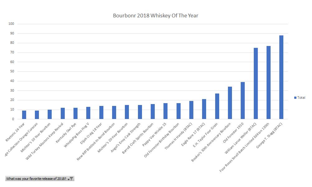 2018 Bourbonr Whiskey Of The Year – Blog
